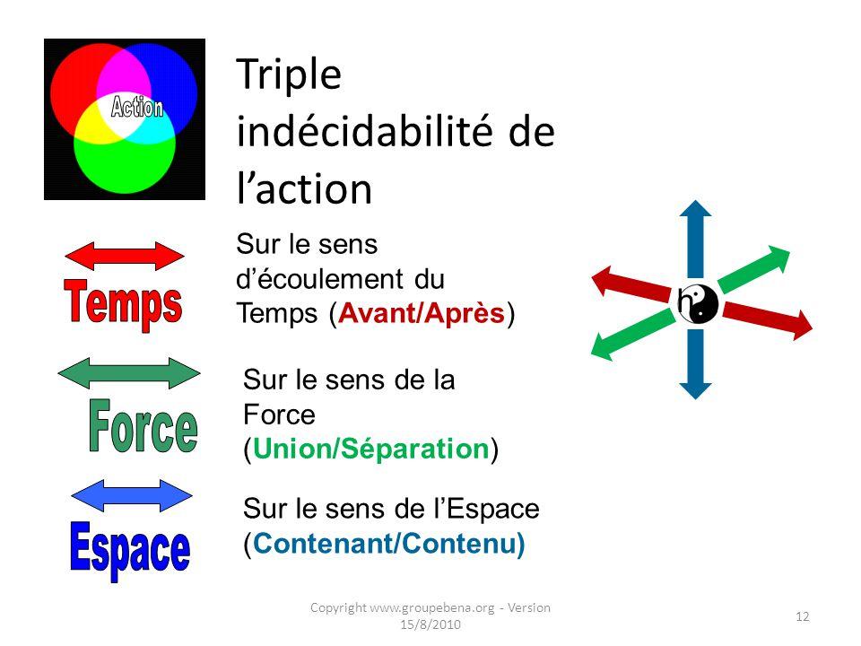 L'action en physique Copyright www.groupebena.org - Version 15/8/2010 11 Physique quantique : réversibilité du Temps Une action A est le produit : A = T x L x F d'une Force : F [vecteur] durant un certain Temps : T sur une longueur : L [dimension d'espace] L'action est quantifiée, sa valeur minimale est h = F p L p T p = quantum de Planck
