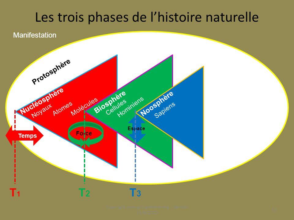 Triple indécidabilité de l'action Copyright www.groupebena.org - Version 15/8/2010 12 Sur le sens d'écoulement du Temps (Avant/Après) Sur le sens de la Force (Union/Séparation) Sur le sens de l'Espace (Contenant/Contenu) h