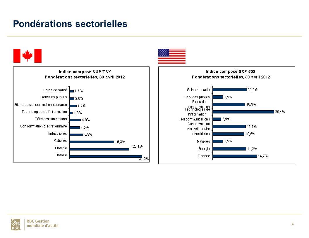 4 Pondérations sectorielles
