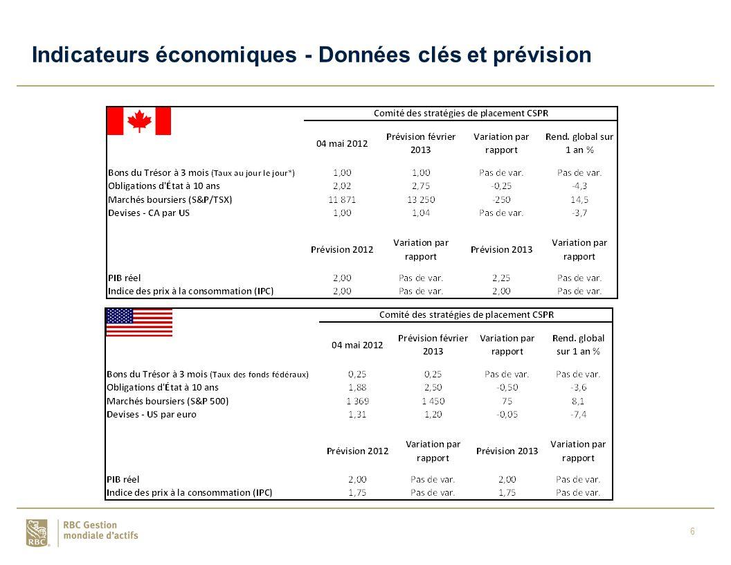 6 Indicateurs économiques - Données clés et prévision