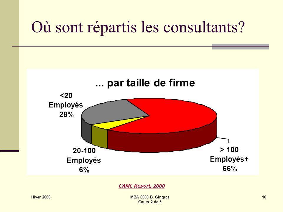 Hiver 2006 MBA 6669 B. Gingras Cours 2 de 3 10 Où sont répartis les consultants.