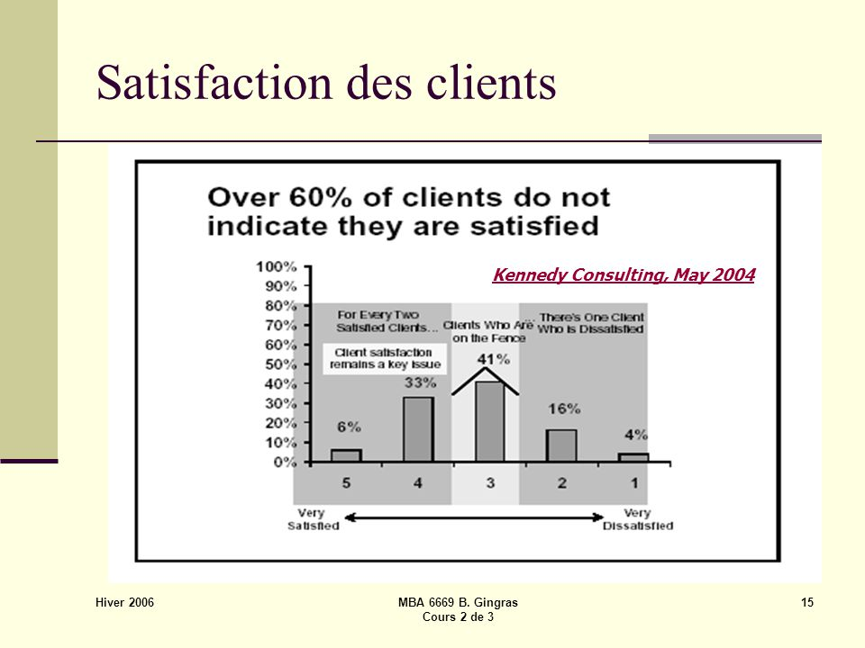 Hiver 2006 MBA 6669 B. Gingras Cours 2 de 3 15 Satisfaction des clients Kennedy Consulting, May 2004