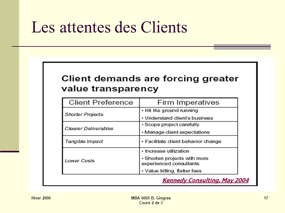 Hiver 2006 MBA 6669 B. Gingras Cours 2 de 3 17 Les attentes des Clients Kennedy Consulting, May 2004