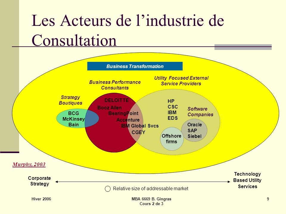Hiver 2006 MBA 6669 B. Gingras Cours 2 de 3 9 Les Acteurs de l'industrie de Consultation Corporate Strategy Technology Based Utility Services Relative