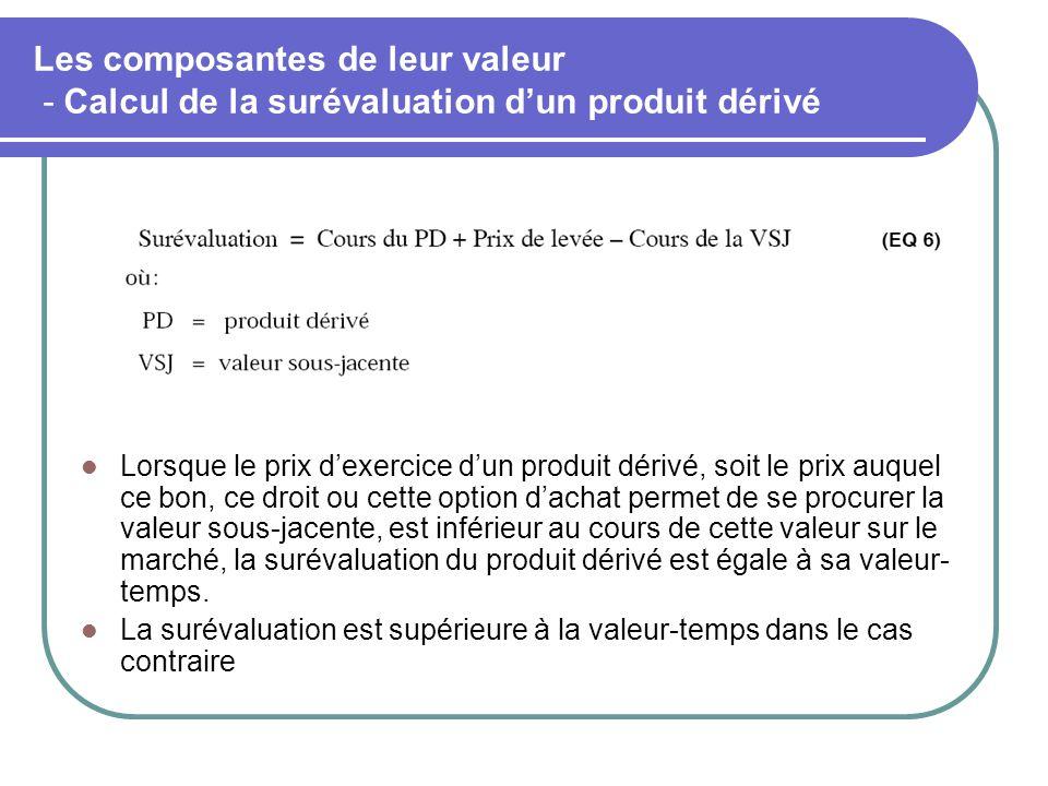 Les composantes de leur valeur - Calcul de la surévaluation d'un produit dérivé Lorsque le prix d'exercice d'un produit dérivé, soit le prix auquel ce bon, ce droit ou cette option d'achat permet de se procurer la valeur sous-jacente, est inférieur au cours de cette valeur sur le marché, la surévaluation du produit dérivé est égale à sa valeur- temps.