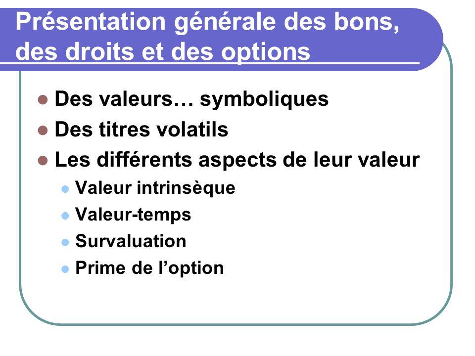 Présentation générale des bons, des droits et des options Des valeurs… symboliques Des titres volatils Les différents aspects de leur valeur Valeur intrinsèque Valeur-temps Survaluation Prime de l'option