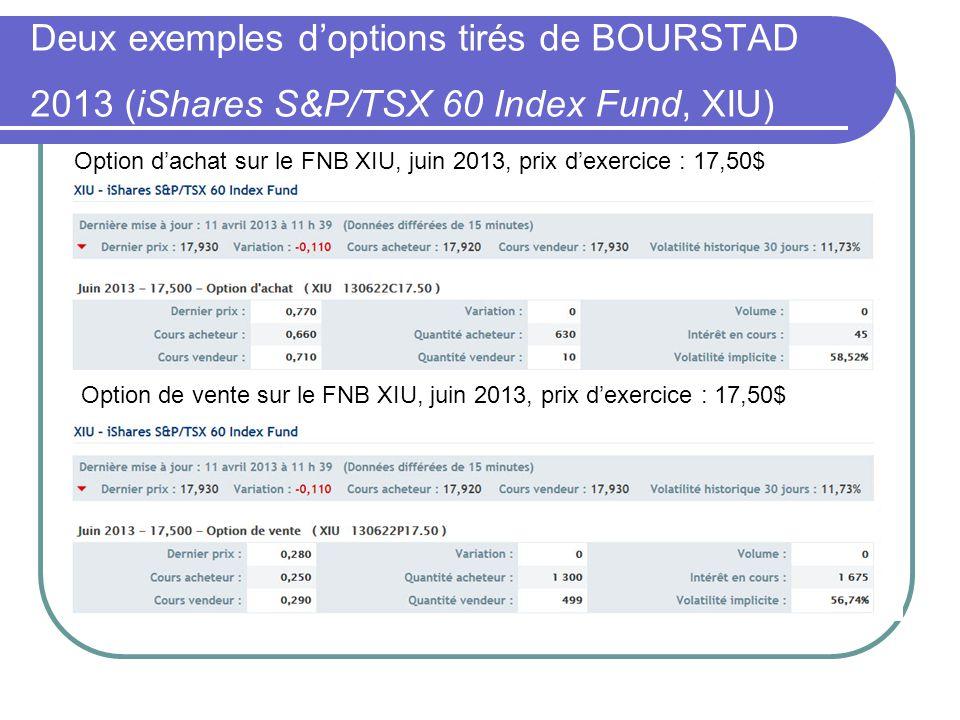 Deux exemples d'options tirés de BOURSTAD 2013 (iShares S&P/TSX 60 Index Fund, XIU) Option de vente sur le FNB XIU, juin 2013, prix d'exercice : 17,50$ Option d'achat sur le FNB XIU, juin 2013, prix d'exercice : 17,50$