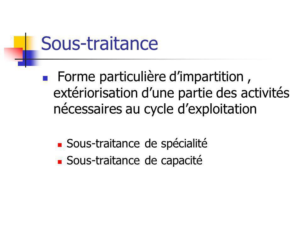 Sous-traitance Forme particulière d'impartition, extériorisation d'une partie des activités nécessaires au cycle d'exploitation Sous-traitance de spéc