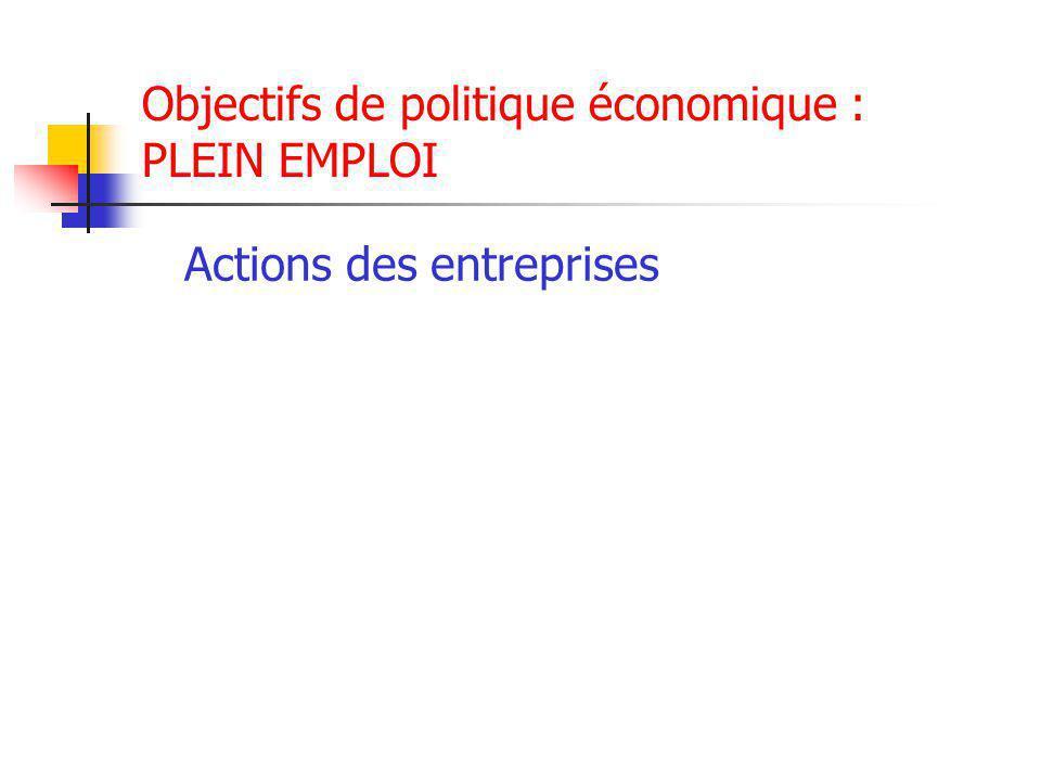 Objectifs de politique économique : PLEIN EMPLOI Actions des entreprises