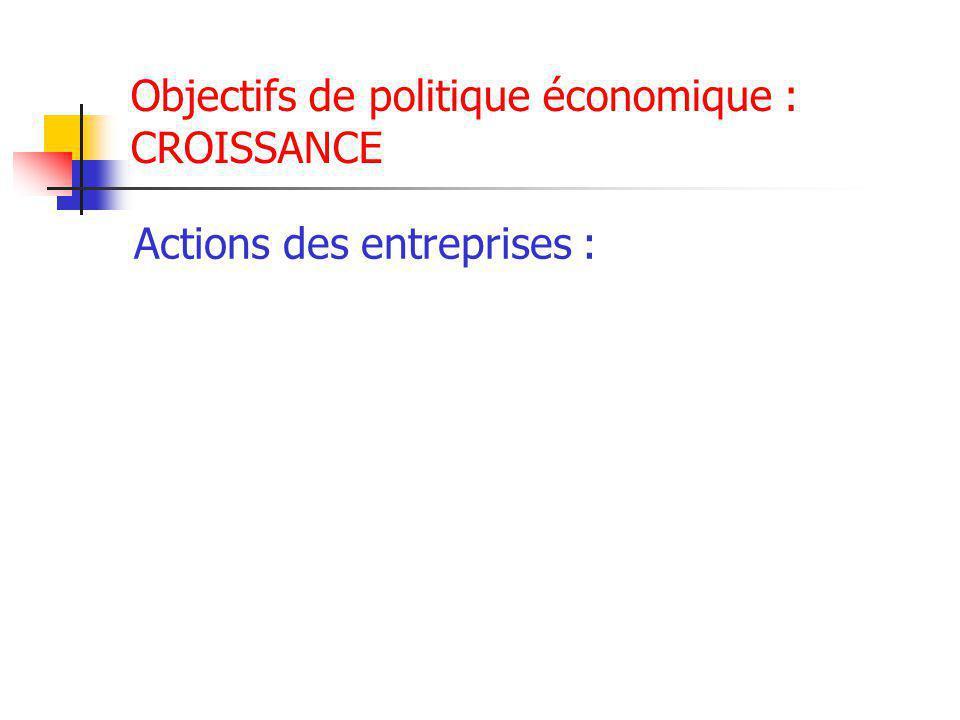 Objectifs de politique économique : CROISSANCE Actions des entreprises :