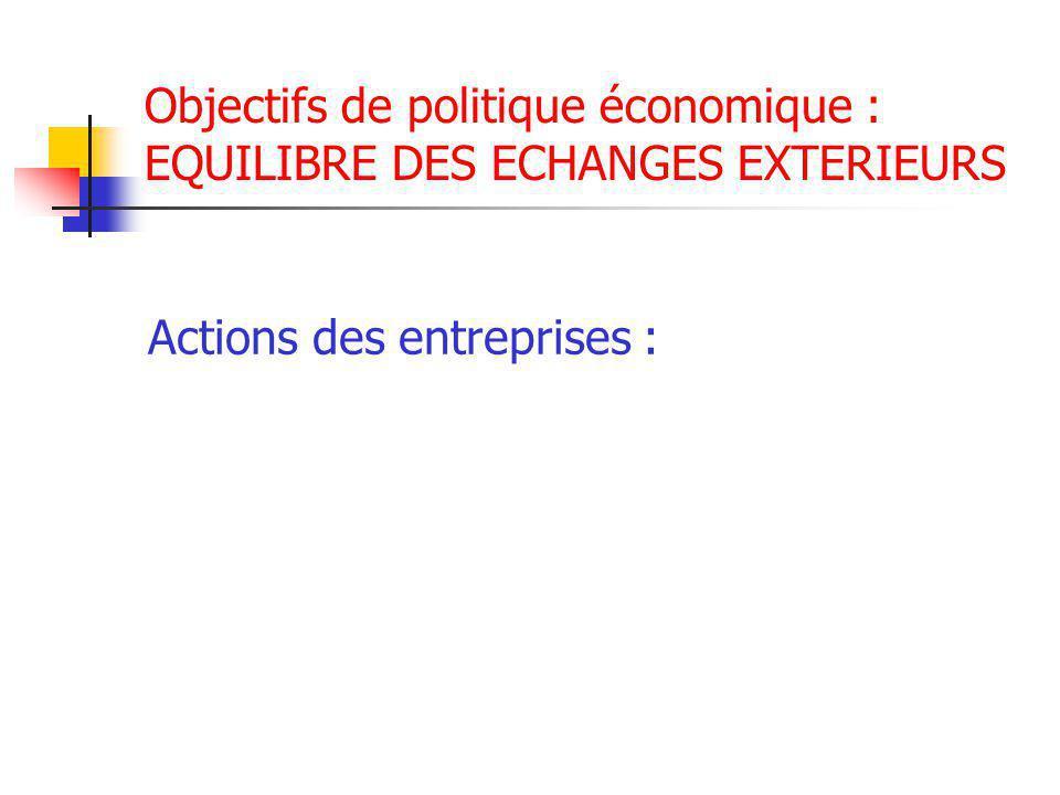 Objectifs de politique économique : EQUILIBRE DES ECHANGES EXTERIEURS Actions des entreprises :