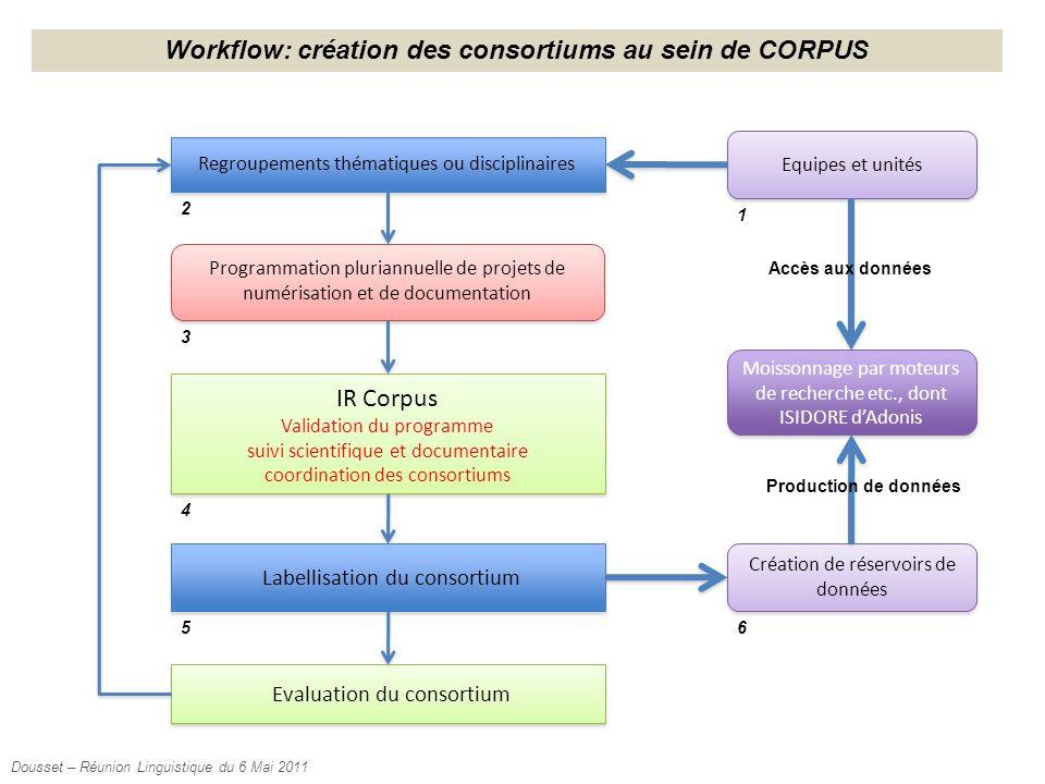 Regroupements thématiques ou disciplinaires Programmation pluriannuelle de projets de numérisation et de documentation IR Corpus Validation du program