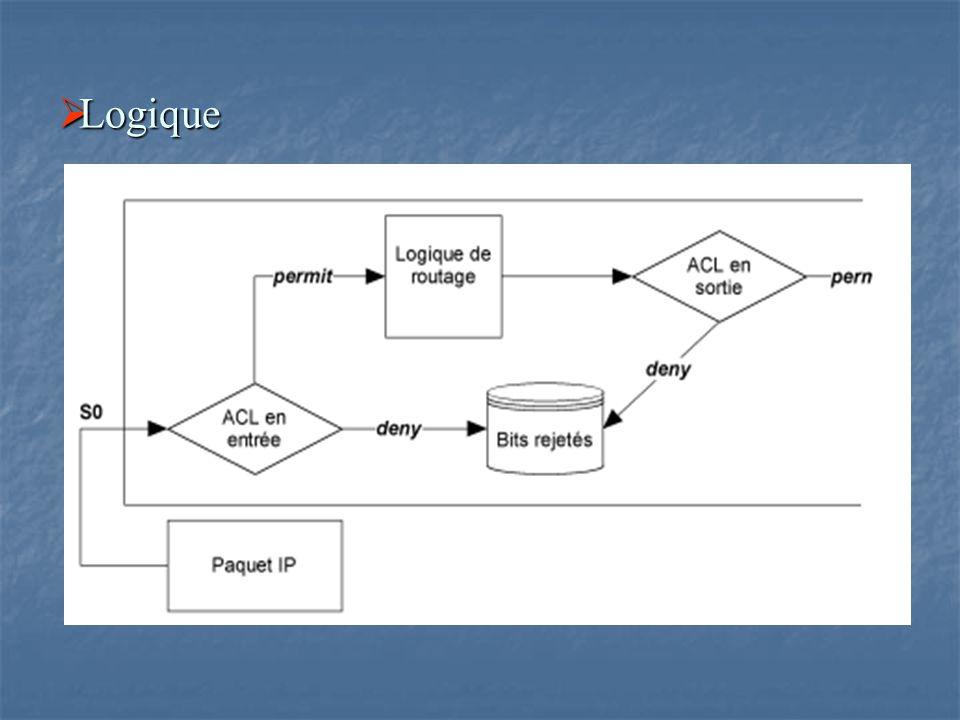  Désignation d'une liste d'accès Plage IP 1 - 99 et 1300 - 1999 IP étendu 100 - 199 et 2000 - 2 Apple Talk 600 - 699 IPX 800 - 899 IPX étendu 900 - 999 Protocole IPX Service Advertising 1000 - 1099