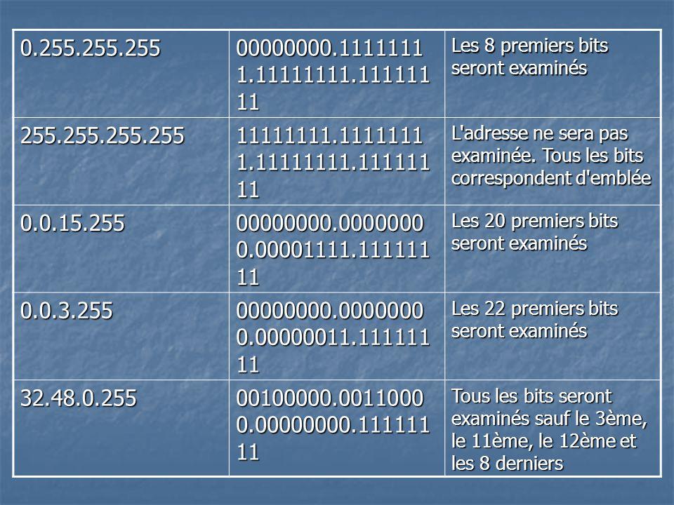 0.255.255.255 00000000.1111111 1.11111111.111111 11 Les 8 premiers bits seront examinés 255.255.255.255 11111111.1111111 1.11111111.111111 11 L'adress