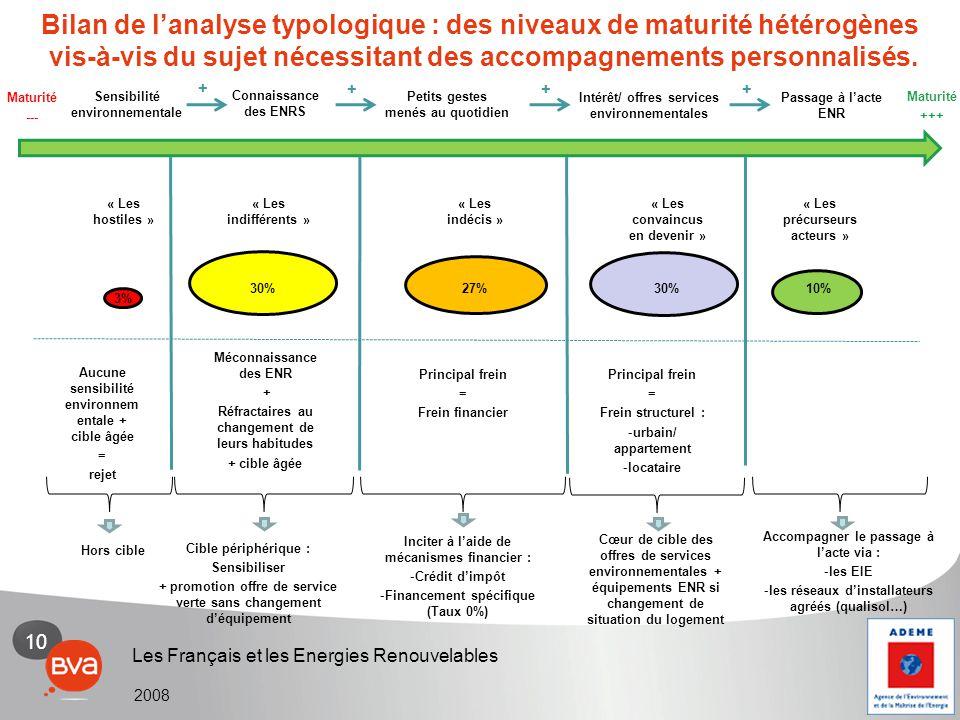 10 Les Français et les Energies Renouvelables 2008 Bilan de l'analyse typologique : des niveaux de maturité hétérogènes vis-à-vis du sujet nécessitant