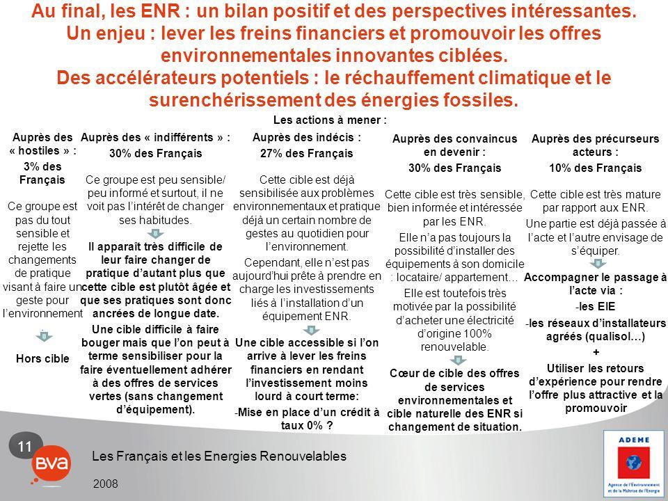 11 Les Français et les Energies Renouvelables 2008 Au final, les ENR : un bilan positif et des perspectives intéressantes. Un enjeu : lever les freins