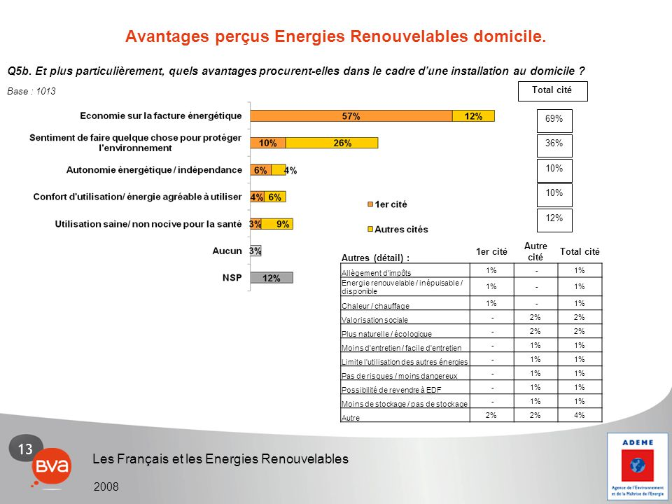 13 Les Français et les Energies Renouvelables 2008 Q5b. Et plus particulièrement, quels avantages procurent-elles dans le cadre d'une installation au