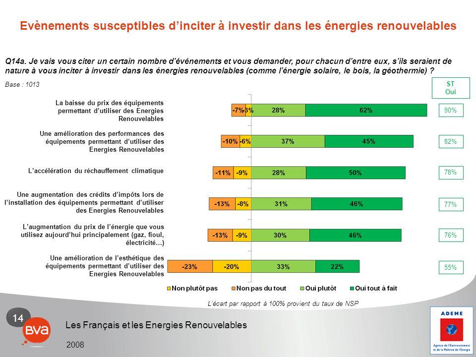 14 Les Français et les Energies Renouvelables 2008 Q14a. Je vais vous citer un certain nombre d'événements et vous demander, pour chacun d'entre eux,