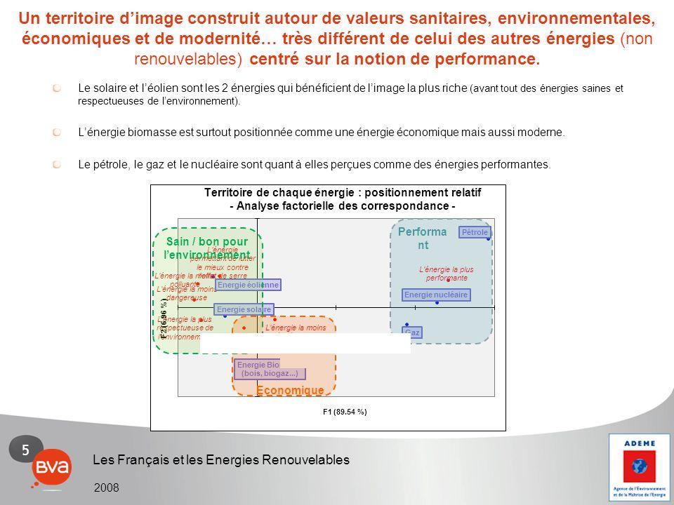 5 Les Français et les Energies Renouvelables 2008 Performa nt Sain / bon pour l'environnement Economique Un territoire d'image construit autour de val