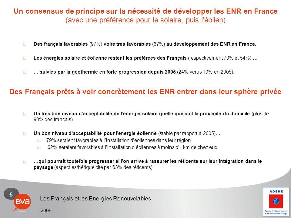6 Les Français et les Energies Renouvelables 2008 Des français favorables (97%) voire très favorables (67%) au développement des ENR en France. Les én