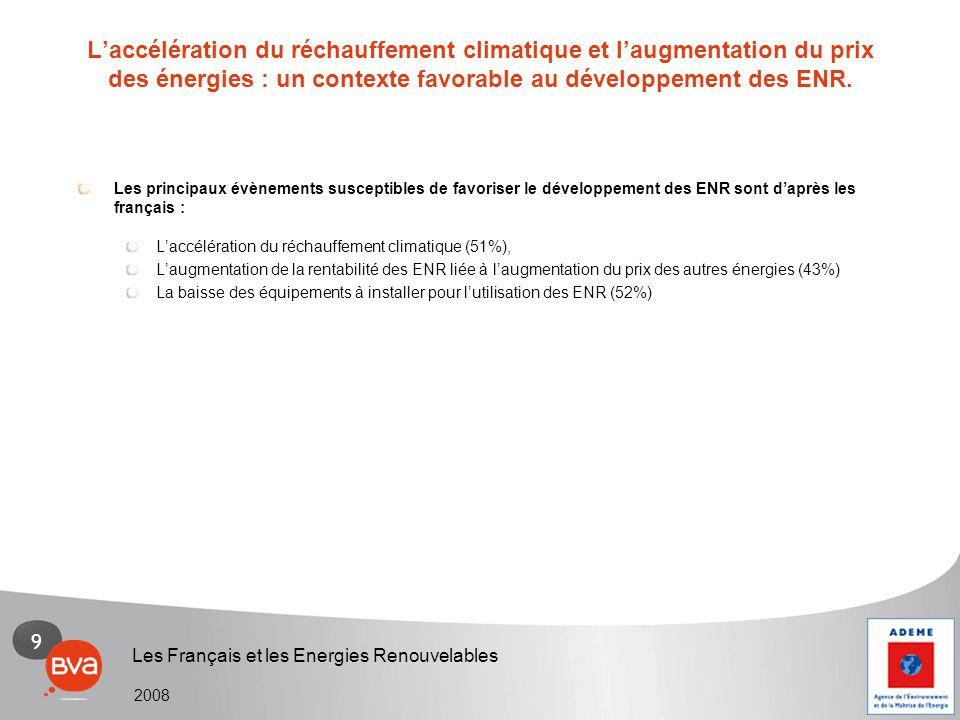 9 Les Français et les Energies Renouvelables 2008 Les principaux évènements susceptibles de favoriser le développement des ENR sont d'après les frança