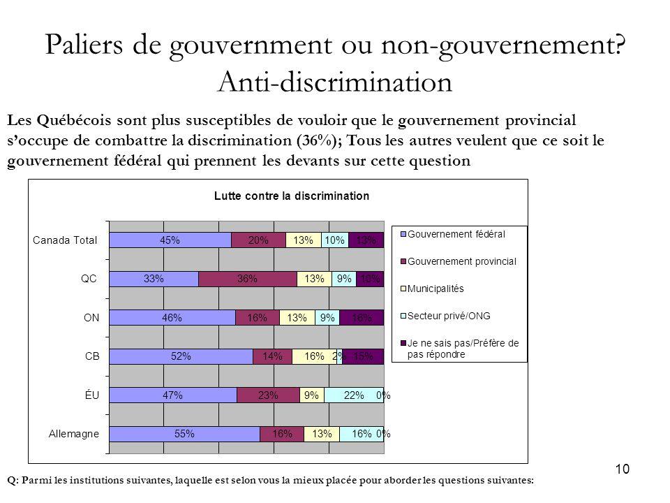 10 Paliers de gouvernment ou non-gouvernement.