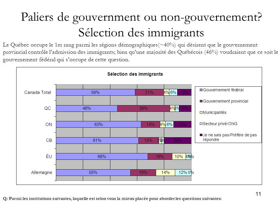 11 Paliers de gouvernment ou non-gouvernement.