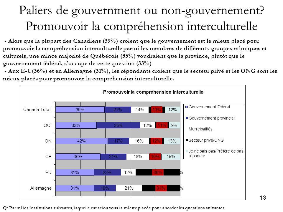 13 Paliers de gouvernment ou non-gouvernement.