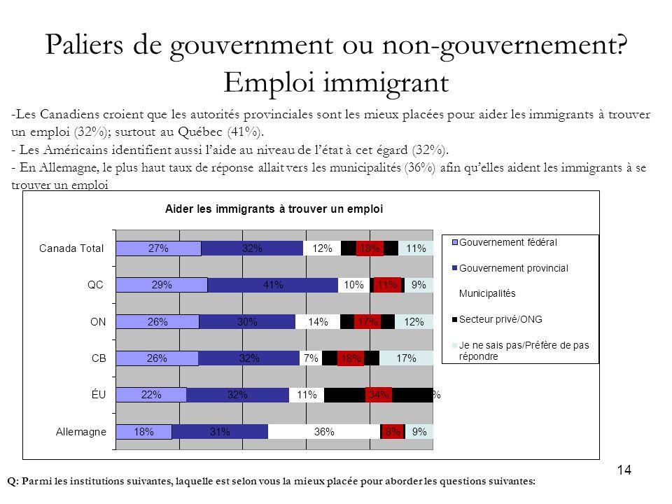 14 Paliers de gouvernment ou non-gouvernement.