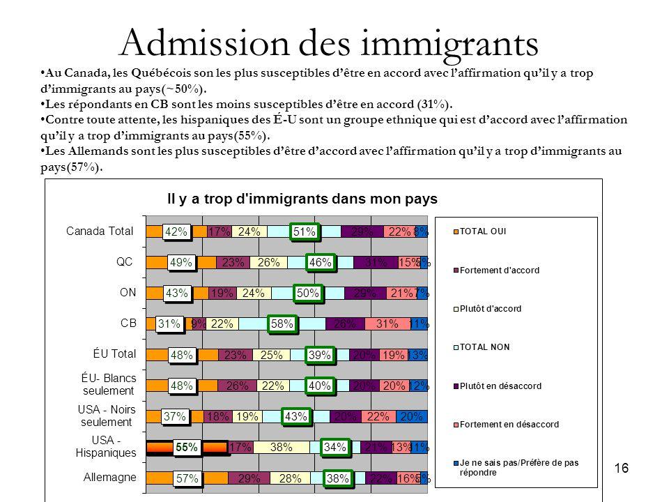 16 Admission des immigrants Au Canada, les Québécois son les plus susceptibles d'être en accord avec l'affirmation qu'il y a trop d'immigrants au pays(~50%).