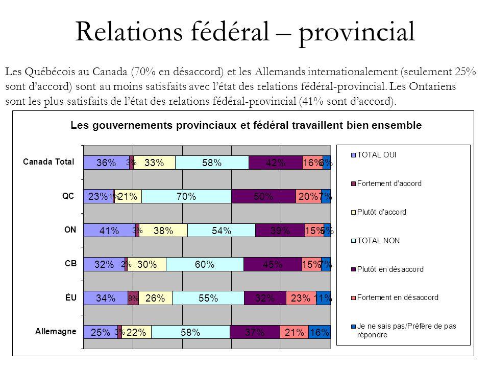 18 Relations fédéral – provincial Les Québécois au Canada (70% en désaccord) et les Allemands internationalement (seulement 25% sont d'accord) sont au moins satisfaits avec l'état des relations fédéral-provincial.