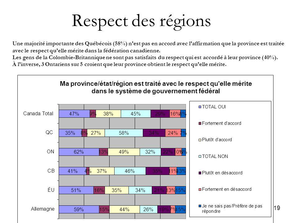 19 Respect des régions Une majorité importante des Québécois (58%) n'est pas en accord avec l'affirmation que la province est traitée avec le respect qu'elle mérite dans la fédération canadienne.