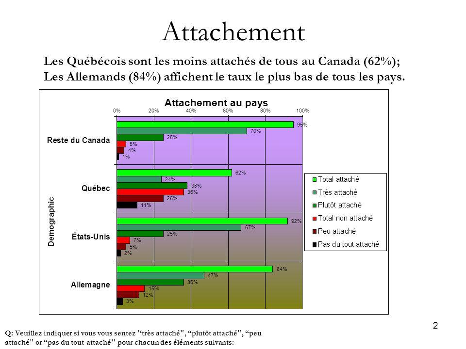 2 Attachement Q: Veuillez indiquer si vous vous sentez 'très attaché , plutôt attaché , peu attaché or pas du tout attaché pour chacun des éléments suivants: Les Québécois sont les moins attachés de tous au Canada (62%); Les Allemands (84%) affichent le taux le plus bas de tous les pays.