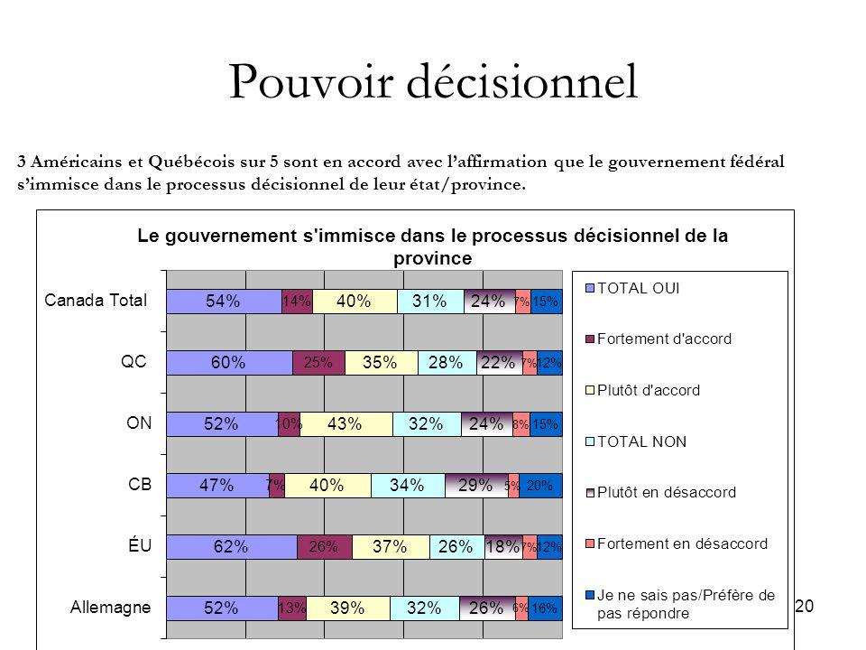 20 Pouvoir décisionnel 3 Américains et Québécois sur 5 sont en accord avec l'affirmation que le gouvernement fédéral s'immisce dans le processus décisionnel de leur état/province.