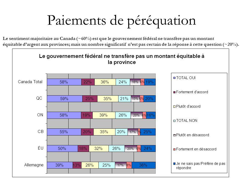 21 Paiements de péréquation Le sentiment majoritaire au Canada (~60%) est que le gouvernement fédéral ne transfère pas un montant équitable d'argent aux provinces; mais un nombre significatif n'est pas certain de la réponse à cette question (~20%).