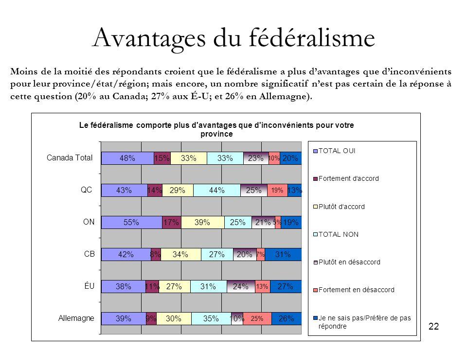 22 Avantages du fédéralisme Moins de la moitié des répondants croient que le fédéralisme a plus d'avantages que d'inconvénients pour leur province/état/région; mais encore, un nombre significatif n'est pas certain de la réponse à cette question (20% au Canada; 27% aux É-U; et 26% en Allemagne).
