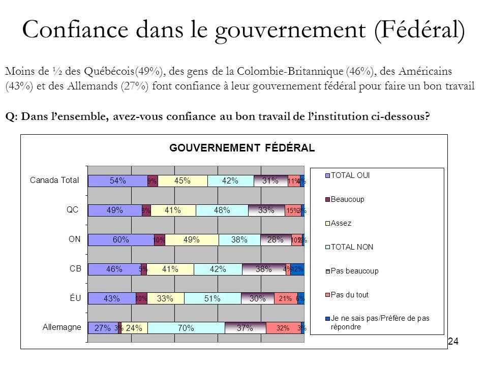 24 Confiance dans le gouvernement (Fédéral) Moins de ½ des Québécois(49%), des gens de la Colombie-Britannique (46%), des Américains (43%) et des Allemands (27%) font confiance à leur gouvernement fédéral pour faire un bon travail Q: Dans l'ensemble, avez-vous confiance au bon travail de l'institution ci-dessous
