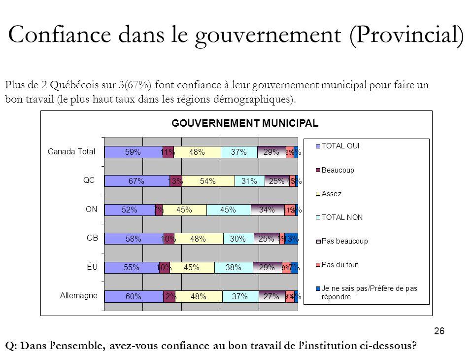 26 Confiance dans le gouvernement (Provincial) Q: Dans l'ensemble, avez-vous confiance au bon travail de l'institution ci-dessous.