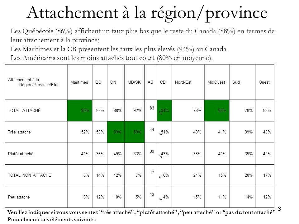 3 Attachement à la région/province Attachement à la Région/Province/Etat MaritimesQCONMB/SKABCBNord-EstMidOuestSudOuest TOTAL ATTACHÉ93%86%88%92% 83 % 94%78%82%78%82% Très attaché52%50%39%59% 44 % 51%40%41%39%40% Plutôt attaché41%36%49%33% 39 % 43%38%41%39%42% TOTAL NON ATTACHÉ6%14%12%7% 17 % 6%21%15%20%17% Peu attaché6%12%10%5% 13 % 4%15%11%14%12% Veuillez indiquer si vous vous sentez 'très attaché , plutôt attaché , peu attaché or pas du tout attaché Pour chacun des éléments suivants: Les Québécois (86%) affichent un taux plus bas que le reste du Canada (88%) en termes de leur attachement à la province; Les Maritimes et la CB présentent les taux les plus élevés (94%) au Canada.