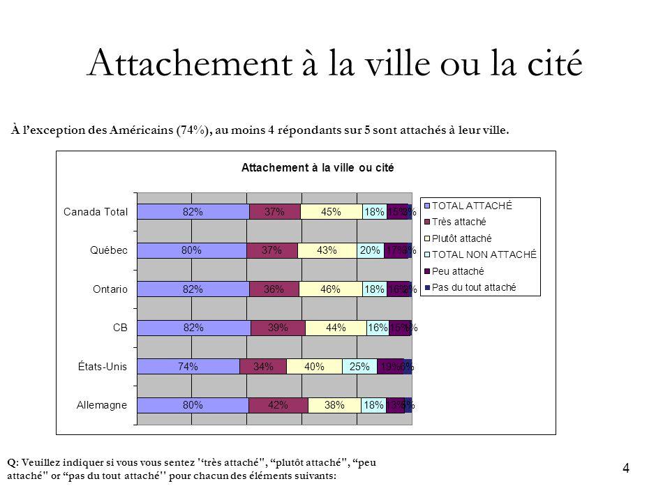 25 Confiance dans le gouvernement (Provincial) Q: Dans l'ensemble, avez-vous confiance au bon travail de l'institution ci-dessous Les Québécois présentent le plus haut taux de confiance en leur gouvernement provincial (55%); les gens de la Colombie-Britannique le taux le plus bas(41%)