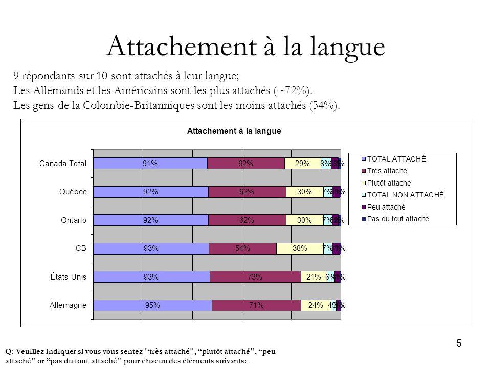 5 Attachement à la langue Q: Veuillez indiquer si vous vous sentez 'très attaché , plutôt attaché , peu attaché or pas du tout attaché pour chacun des éléments suivants: 9 répondants sur 10 sont attachés à leur langue; Les Allemands et les Américains sont les plus attachés (~72%).