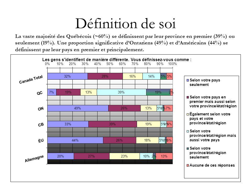 6 Définition de soi La vaste majorité des Québécois (~60%) se définissent par leur province en premier (39%) ou seulement (19%).