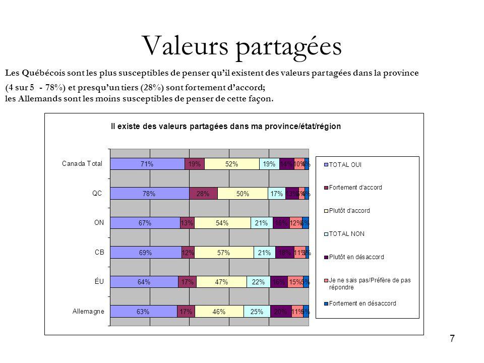 7 Valeurs partagées Les Québécois sont les plus susceptibles de penser qu'il existent des valeurs partagées dans la province (4 sur 5 - 78%) et presqu'un tiers (28%) sont fortement d'accord; les Allemands sont les moins susceptibles de penser de cette façon.