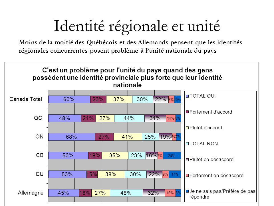 8 Identité régionale et unité Moins de la moitié des Québécois et des Allemands pensent que les identités régionales concurrentes posent problème à l'unité nationale du pays