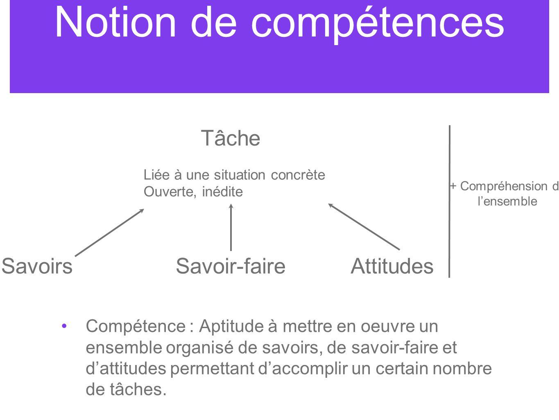 Notion de compétences Compétence : Aptitude à mettre en oeuvre un ensemble organisé de savoirs, de savoir-faire et d'attitudes permettant d'accomplir un certain nombre de tâches.