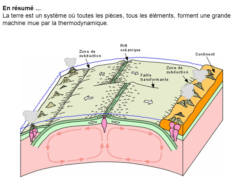 En résumé... La terre est un système où toutes les pièces, tous les éléments, forment une grande machine mue par la thermodynamique.