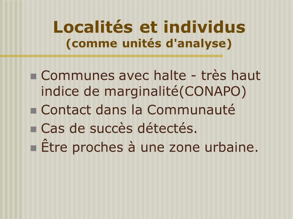 Communes avec halte - très haut indice de marginalité(CONAPO) Contact dans la Communauté Cas de succès détectés. Être proches à une zone urbaine. Loca
