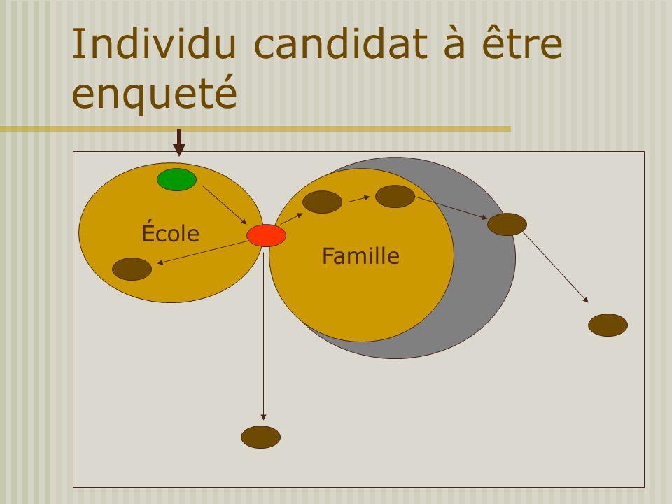 Individu candidat à être enqueté École Familia Famille