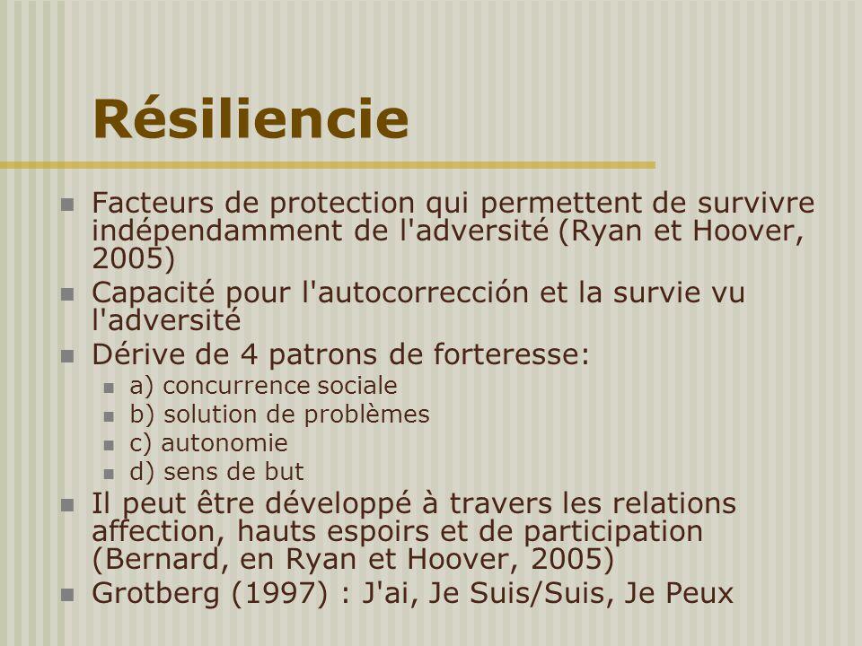 Résiliencie Facteurs de protection qui permettent de survivre indépendamment de l'adversité (Ryan et Hoover, 2005) Capacité pour l'autocorrección et l