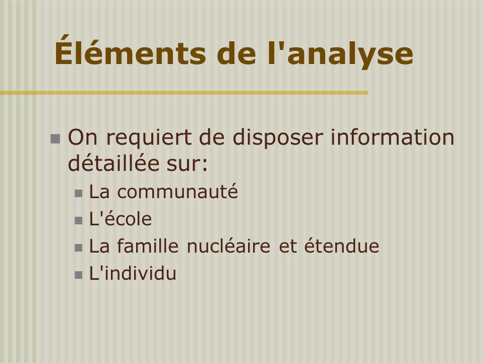 On requiert de disposer information détaillée sur: La communauté L'école La famille nucléaire et étendue L'individu Éléments de l'analyse